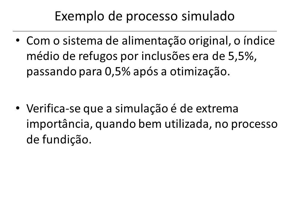 Exemplo de processo simulado Com o sistema de alimentação original, o índice médio de refugos por inclusões era de 5,5%, passando para 0,5% após a oti