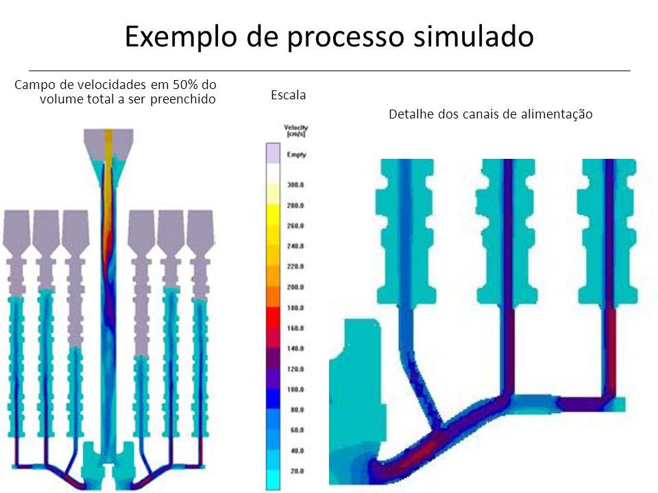 Exemplo de processo simulado Campo de velocidades em 50% do volume total a ser preenchido Detalhe dos canais de alimentação Escala