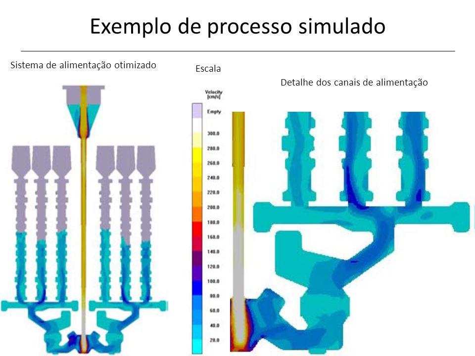 Exemplo de processo simulado Sistema de alimentação otimizado Detalhe dos canais de alimentação Escala