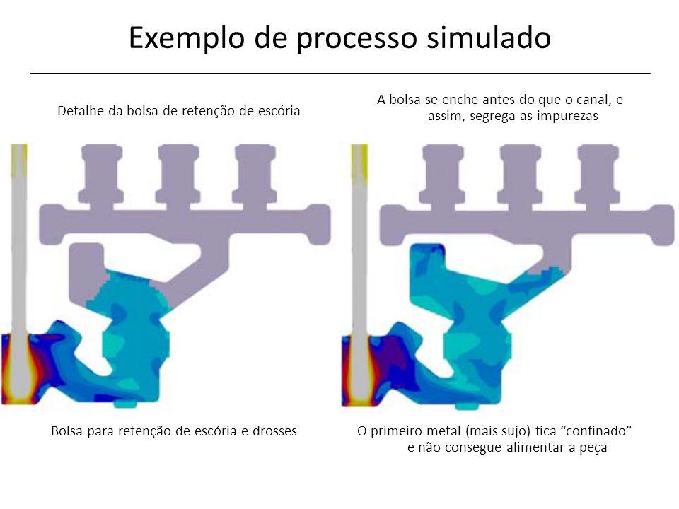 Exemplo de processo simulado Bolsa para retenção de escória e drossesO primeiro metal (mais sujo) fica confinado e não consegue alimentar a peça Detal