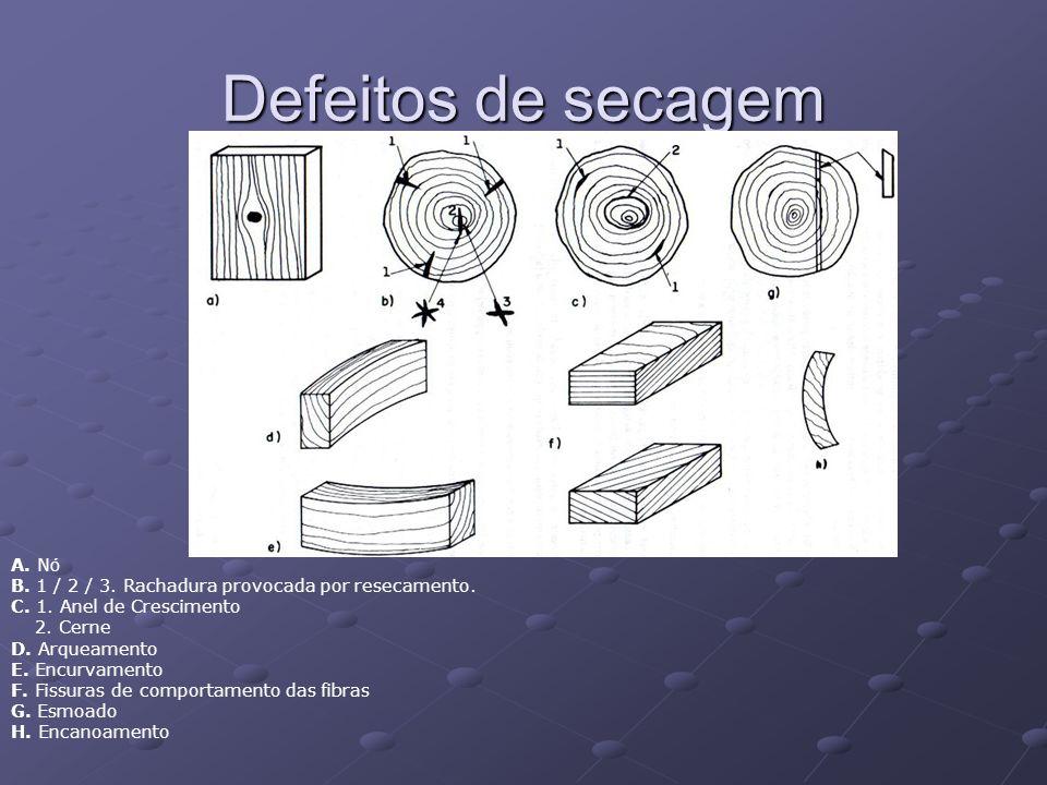 Defeitos de secagem A. N ó B. 1 / 2 / 3. Rachadura provocada por resecamento. C. 1. Anel de Crescimento 2. Cerne D. Arqueamento E. Encurvamento F. Fis