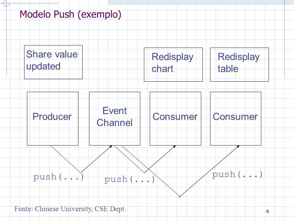 5 Modelos de Sistemas Baseados em Eventos.Modelo Pull:.