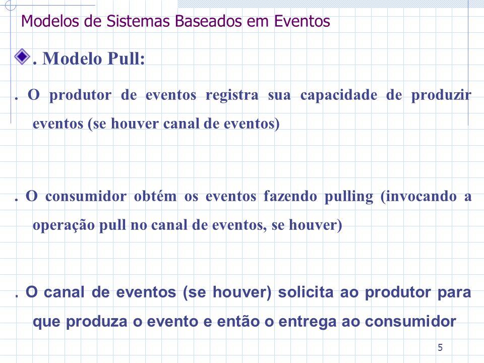 5 Modelos de Sistemas Baseados em Eventos. Modelo Pull:.