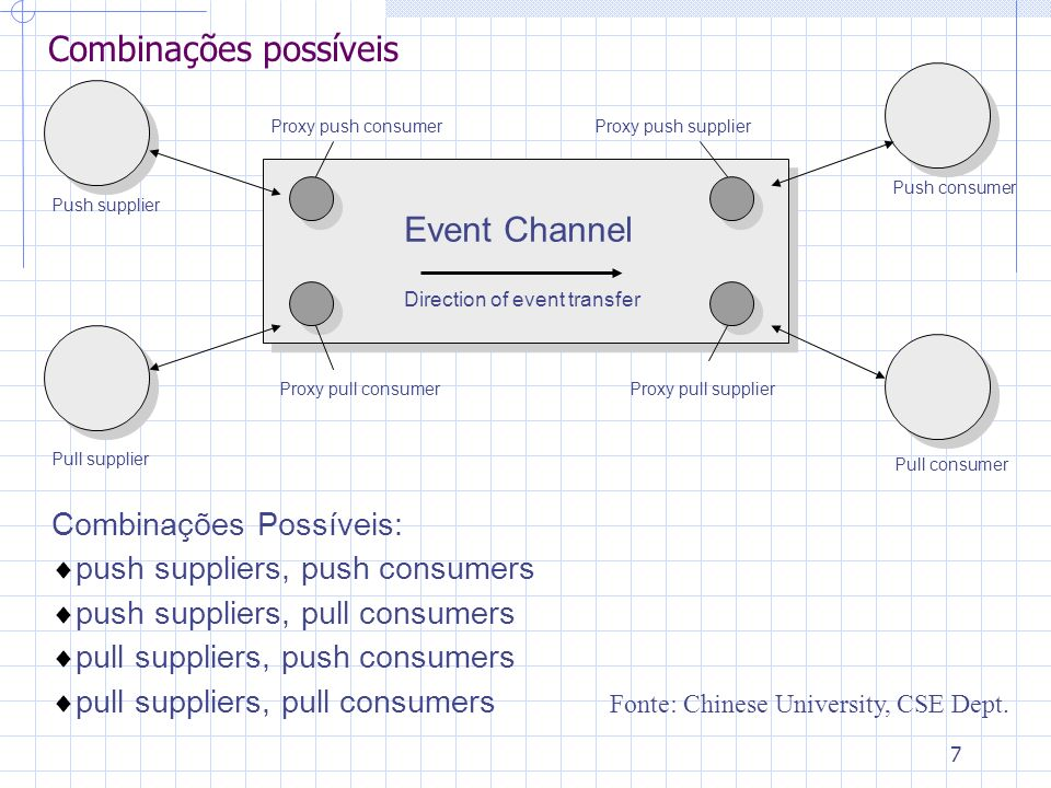 7 Combinações possíveis Event Channel Direction of event transfer Push supplier Pull supplier Push consumer Pull consumer Proxy push consumer Proxy pull consumerProxy pull supplier Proxy push supplier Combinações Possíveis: push suppliers, push consumers push suppliers, pull consumers pull suppliers, push consumers pull suppliers, pull consumers Fonte: Chinese University, CSE Dept.
