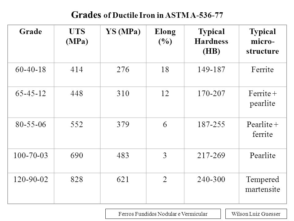 Wilson Luiz GuesserFerros Fundidos Nodular e Vermicular Grades of Ductile Iron in SAE specification J434c GradeHardness RangeMicrostructure D4018Max 170 HBFerritic D4512156-217 HBFerritic-pearlitic D5506187-255 HBFerritic-pearlitic D7003241-302 HBPearlitic DQ&TRange as specifiedmartensitic