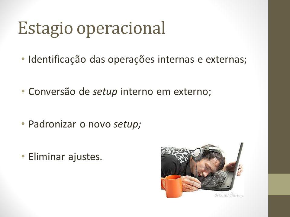 Estagio operacional Identificação das operações internas e externas; Conversão de setup interno em externo; Padronizar o novo setup; Eliminar ajustes.