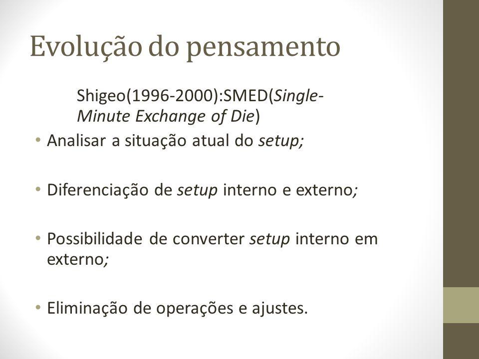 Evolução do pensamento Shigeo(1996-2000):SMED(Single- Minute Exchange of Die) Analisar a situação atual do setup; Diferenciação de setup interno e ext