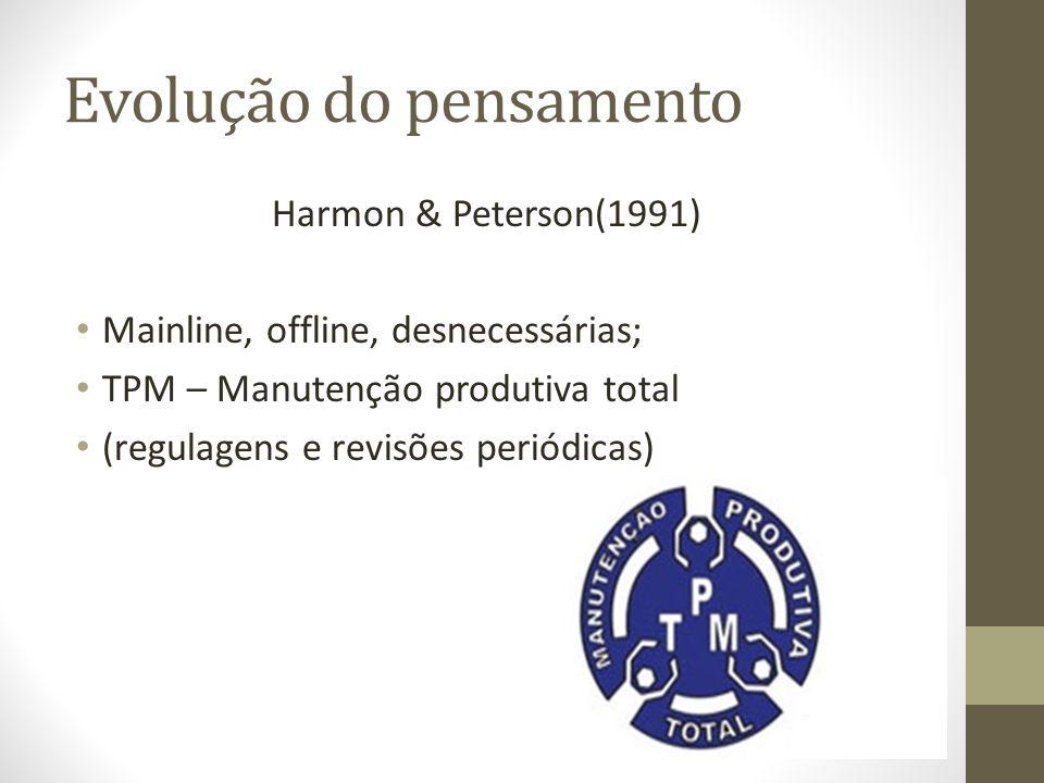 Evolução do pensamento Harmon & Peterson(1991) Mainline, offline, desnecessárias; TPM – Manutenção produtiva total (regulagens e revisões periódicas)