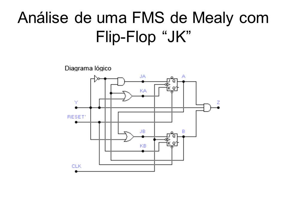 Análise de uma FMS de Mealy com Flip-Flop JK
