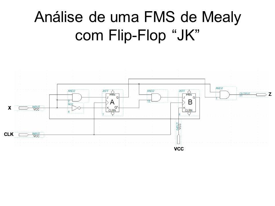 Análise de uma FMS de Mealy com Flip-Flop JK AB