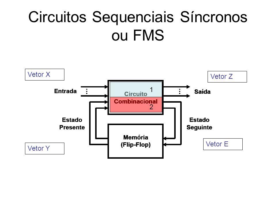 Circuitos Sequenciais Síncronos ou FMS Vetor X Vetor Z Vetor E Vetor Y 1 2
