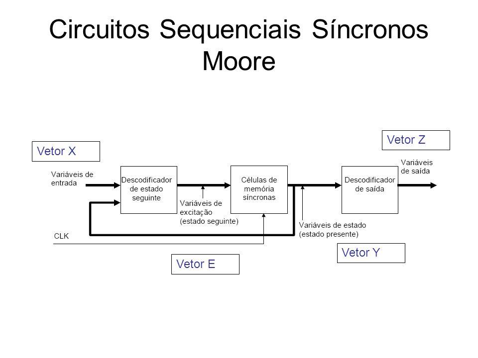 Circuitos Sequenciais Síncronos Moore Vetor X Vetor Z Vetor E Vetor Y
