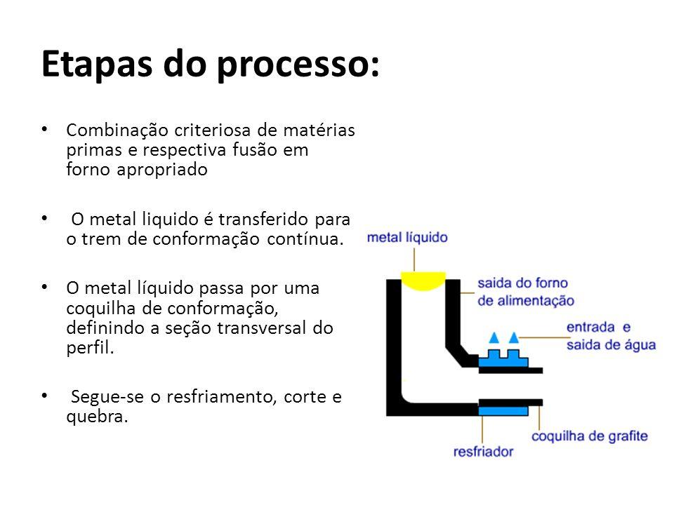 Etapas do processo: Combinação criteriosa de matérias primas e respectiva fusão em forno apropriado O metal liquido é transferido para o trem de confo