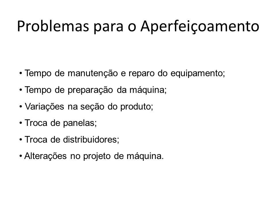 Problemas para o Aperfeiçoamento Tempo de manutenção e reparo do equipamento; Tempo de preparação da máquina; Variações na seção do produto; Troca de