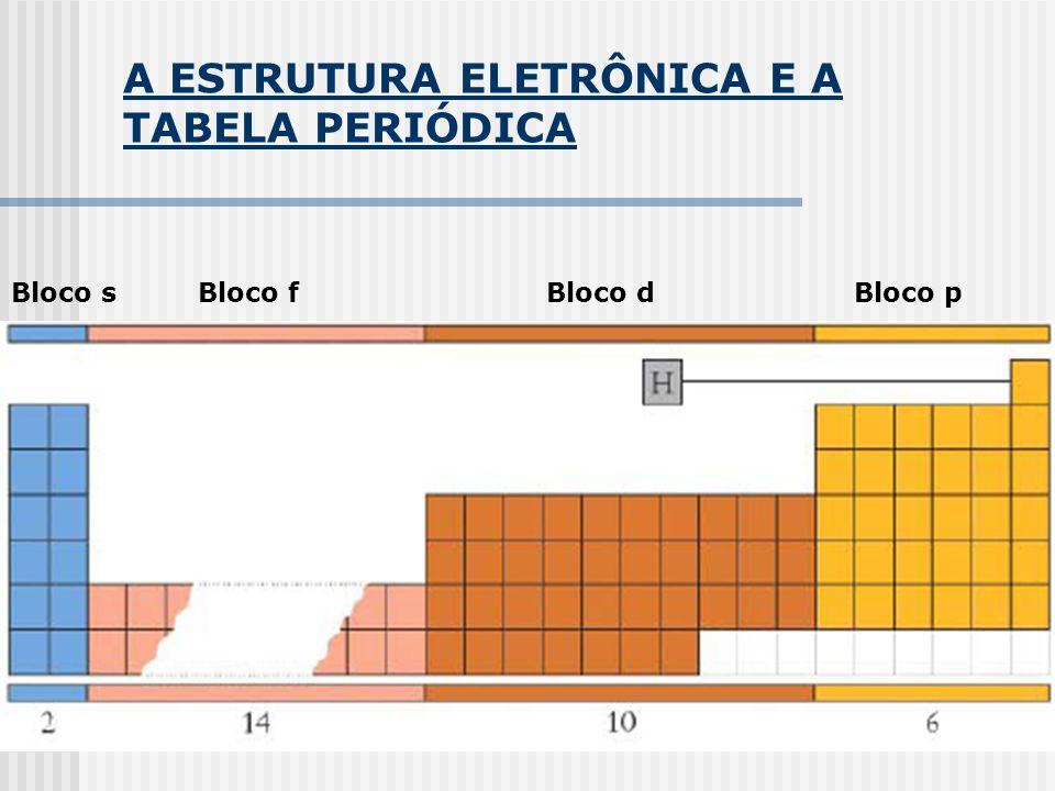 A ESTRUTURA ELETRÔNICA E A TABELA PERIÓDICA Bloco sBloco fBloco dBloco p