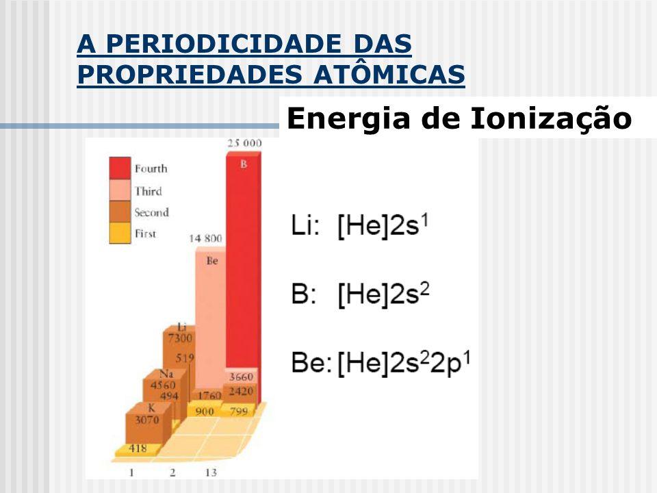 A PERIODICIDADE DAS PROPRIEDADES ATÔMICAS Energia de Ionização