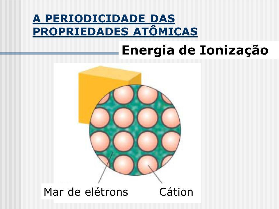 A PERIODICIDADE DAS PROPRIEDADES ATÔMICAS Energia de Ionização Mar de elétrons Cátion