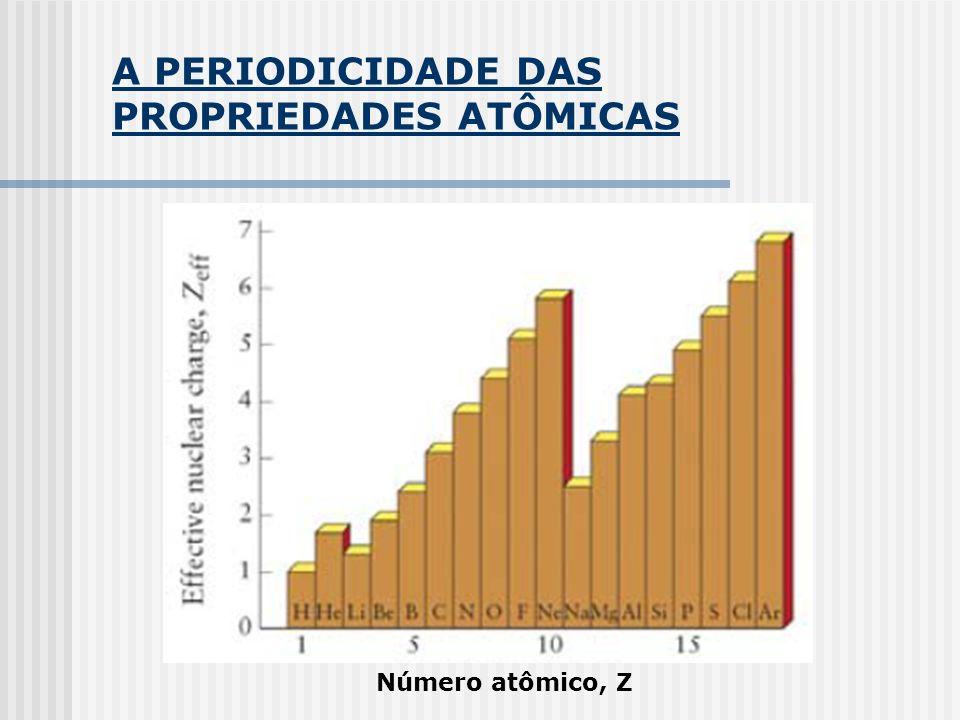 A PERIODICIDADE DAS PROPRIEDADES ATÔMICAS Número atômico, Z