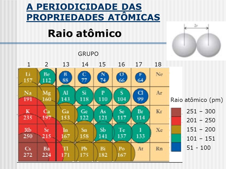 A PERIODICIDADE DAS PROPRIEDADES ATÔMICAS Raio atômico Raio atômico (pm) 251 – 300 201 – 250 151 – 200 101 – 151 51 - 100 1 2 13 14 15 16 17 18 GRUPO