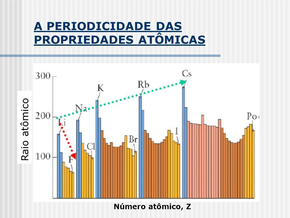 A PERIODICIDADE DAS PROPRIEDADES ATÔMICAS Raio iônico Raio iônico (pm) 251 – 300 201 – 250 151 – 200 101 – 151 51 - 100 1 2 13 14 15 16 17 18 GRUPO