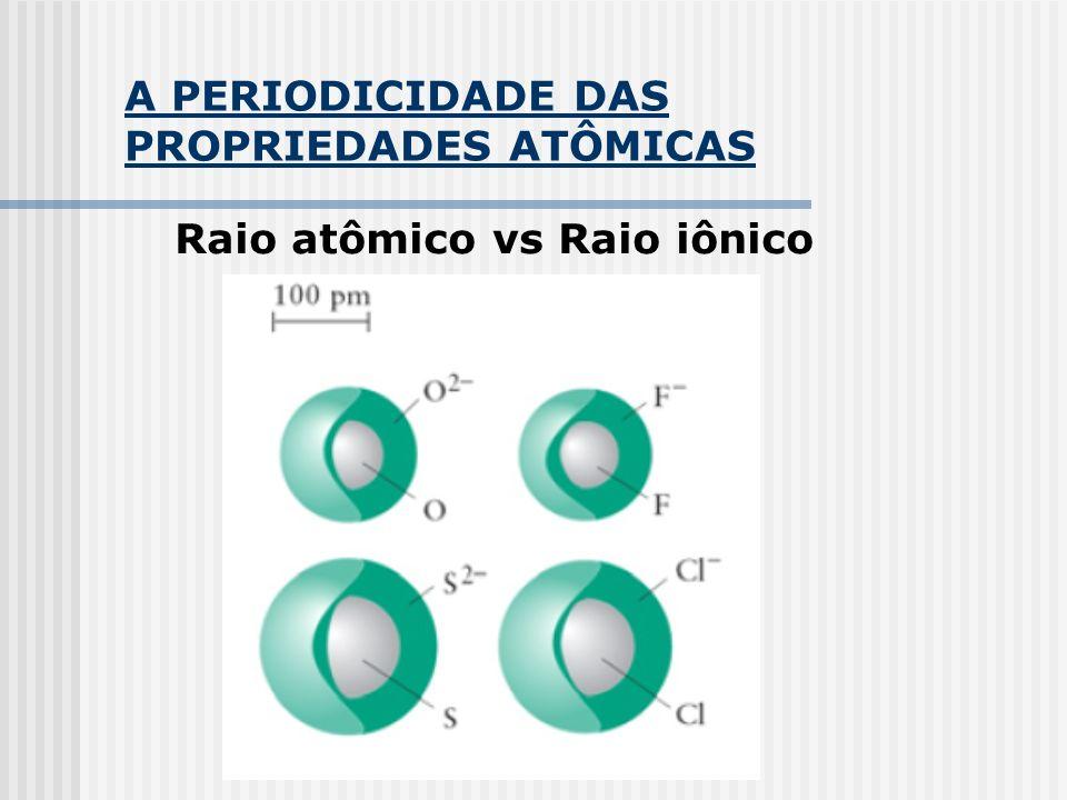 A PERIODICIDADE DAS PROPRIEDADES ATÔMICAS Raio atômico vs Raio iônico