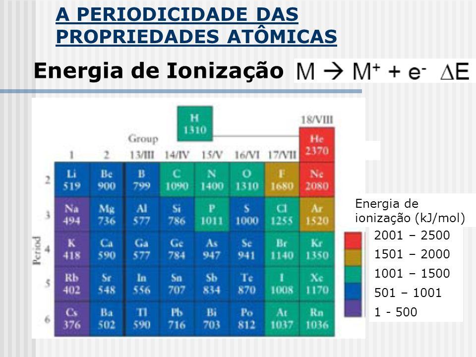 A PERIODICIDADE DAS PROPRIEDADES ATÔMICAS Energia de Ionização Energia de ionização (kJ/mol) 2001 – 2500 1501 – 2000 1001 – 1500 501 – 1001 1 - 500