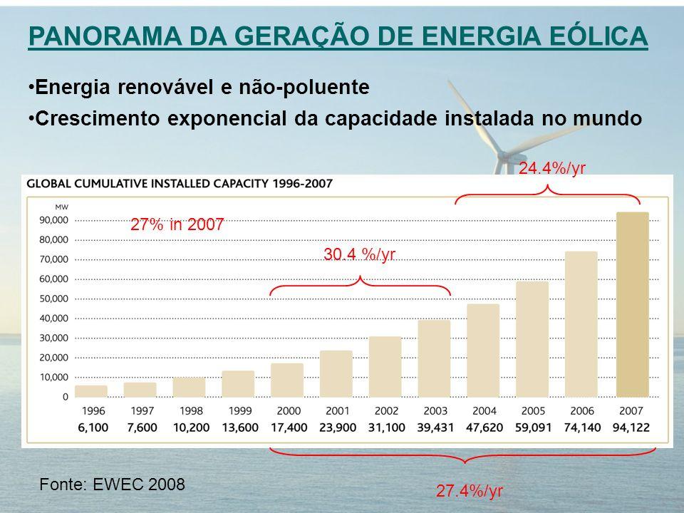 30.4 %/yr 24.4%/yr 27% in 2007 27.4%/yr PANORAMA DA GERAÇÃO DE ENERGIA EÓLICA Energia renovável e não-poluente Crescimento exponencial da capacidade instalada no mundo Fonte: EWEC 2008