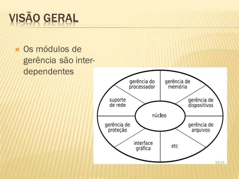 Os módulos de gerência são inter- dependentes 10/11