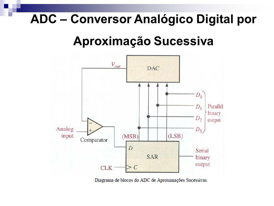 ADC – Conversor Analógico Digital MODO DE FUNCIONAMENTO: 1)O ADC é desabilitado no reset ou quando os bits ADCH (ADCSC1) são todos 1s.
