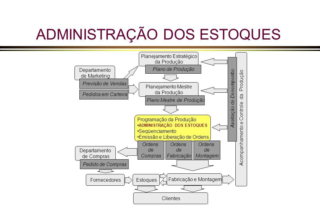 Administração dos Estoques OBJETIVOS + FORMULAÇÃO DOS CONCEITOS ASSOCIADOS À ADMINISTRAÇÃO DE ESTOQUES + INTRODUÇÃO DA CLASSIFICAÇÃO ABC + APRESENTAÇÃO DO TAMANHO DO LOTE DE REPOSIÇÃO + INTRODUÇÃO DOS MODELOS DE CONTROLE DE ESTOQUE + APRESENTAÇÃO DOS ESTOQUES DE SEGURANÇA