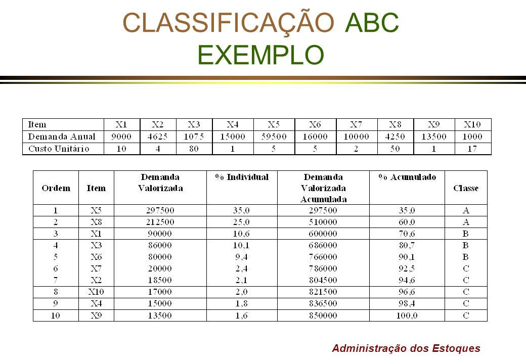 Administração dos Estoques CLASSIFICAÇÃO ABC EXEMPLO