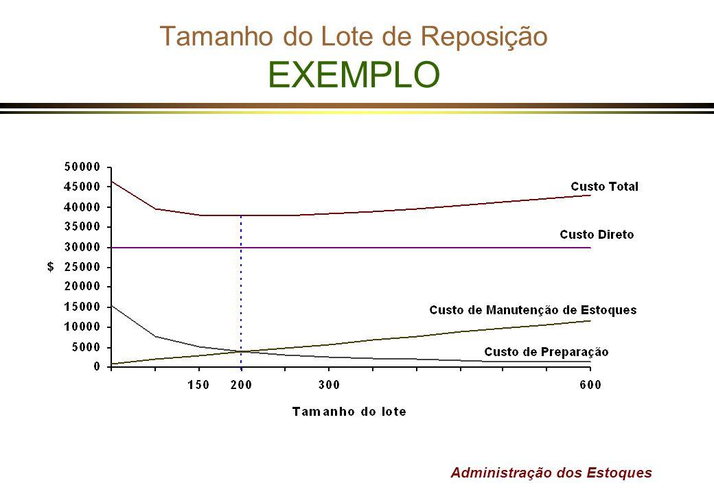 Administração dos Estoques Tamanho do Lote de Reposição EXEMPLO