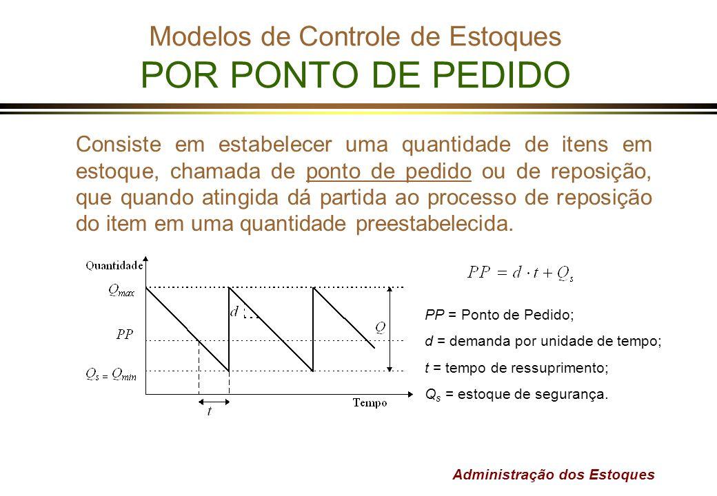 Administração dos Estoques Modelos de Controle de Estoques POR PONTO DE PEDIDO Consiste em estabelecer uma quantidade de itens em estoque, chamada de