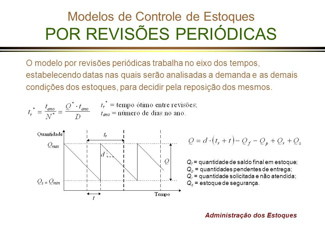 Administração dos Estoques Modelos de Controle de Estoques POR REVISÕES PERIÓDICAS O modelo por revisões periódicas trabalha no eixo dos tempos, estab