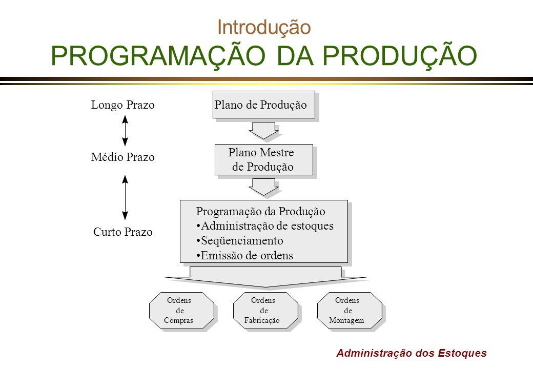 Administração dos Estoques Introdução PROGRAMAÇÃO DA PRODUÇÃO Plano Mestre de Produção Longo Prazo Médio Prazo Curto Prazo Plano de Produção Programaç
