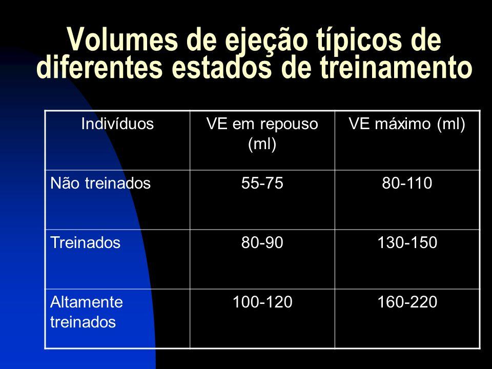 Volumes de ejeção típicos de diferentes estados de treinamento IndivíduosVE em repouso (ml) VE máximo (ml) Não treinados55-7580-110 Treinados80-90130-