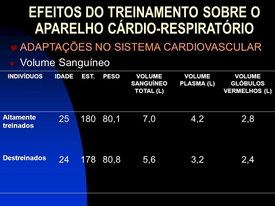 EFEITOS DO TREINAMENTO SOBRE O APARELHO CÁRDIO-RESPIRATÓRIO ADAPTAÇÕES NO SISTEMA CARDIOVASCULAR Volume Sanguíneo INDIVÍDUOSIDADEEST.PESOVOLUME SANGUÍ