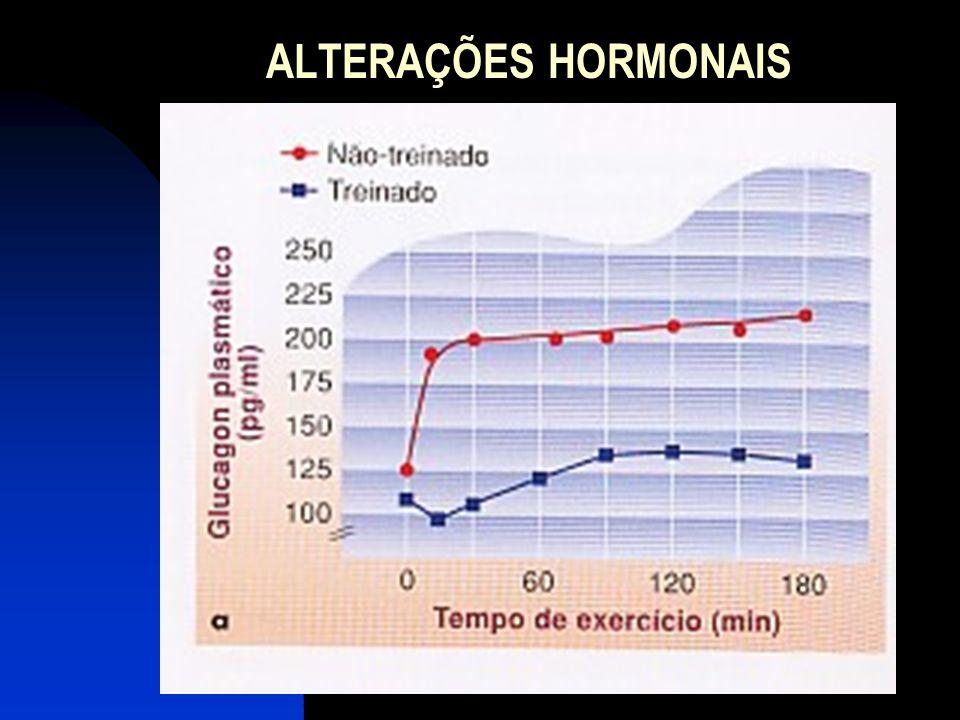 ALTERAÇÕES HORMONAIS