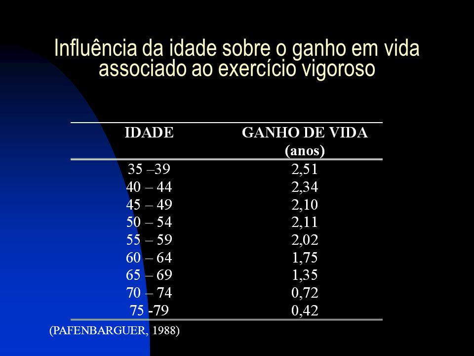 Influência da idade sobre o ganho em vida associado ao exercício vigoroso (PAFENBARGUER, 1988)