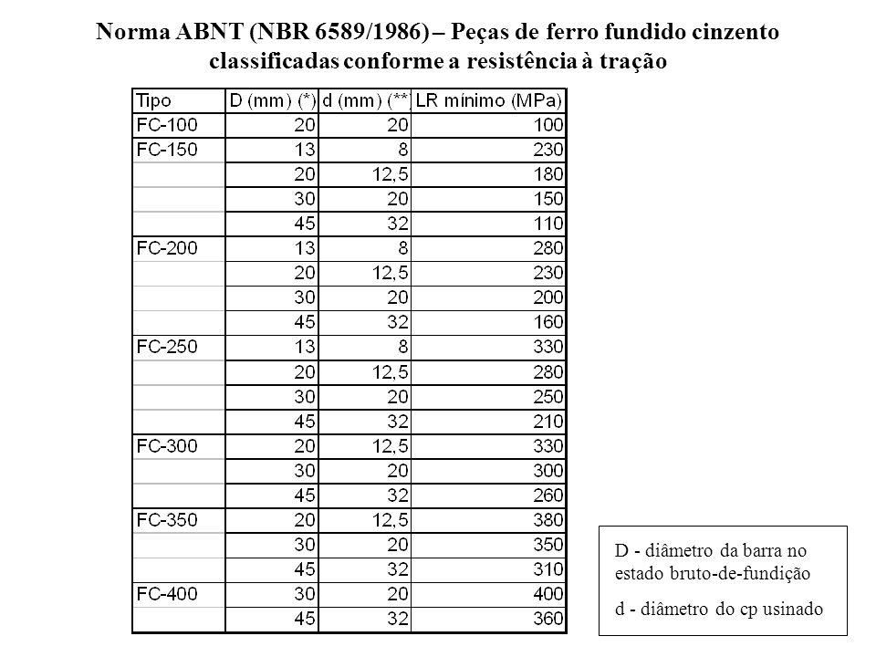 Norma ABNT (NBR 6589/1986) – Peças de ferro fundido cinzento classificadas conforme a resistência à tração D - diâmetro da barra no estado bruto-de-fu