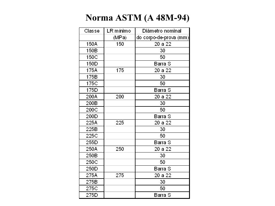 Norma ASTM (A 48M-94)
