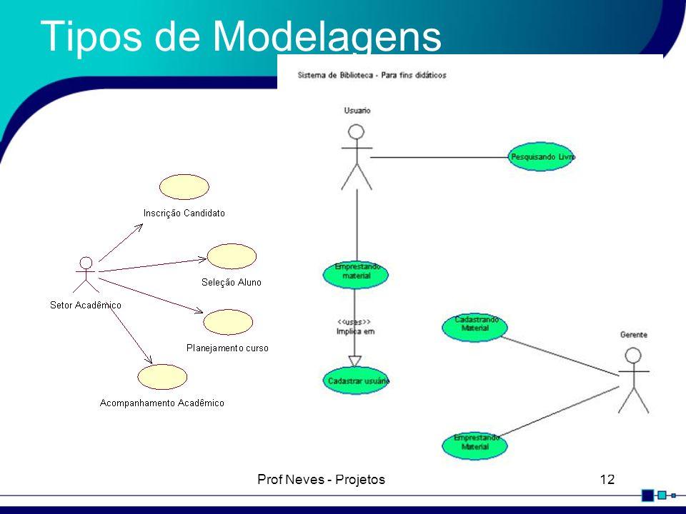 Prof Neves - Projetos12 Tipos de Modelagens