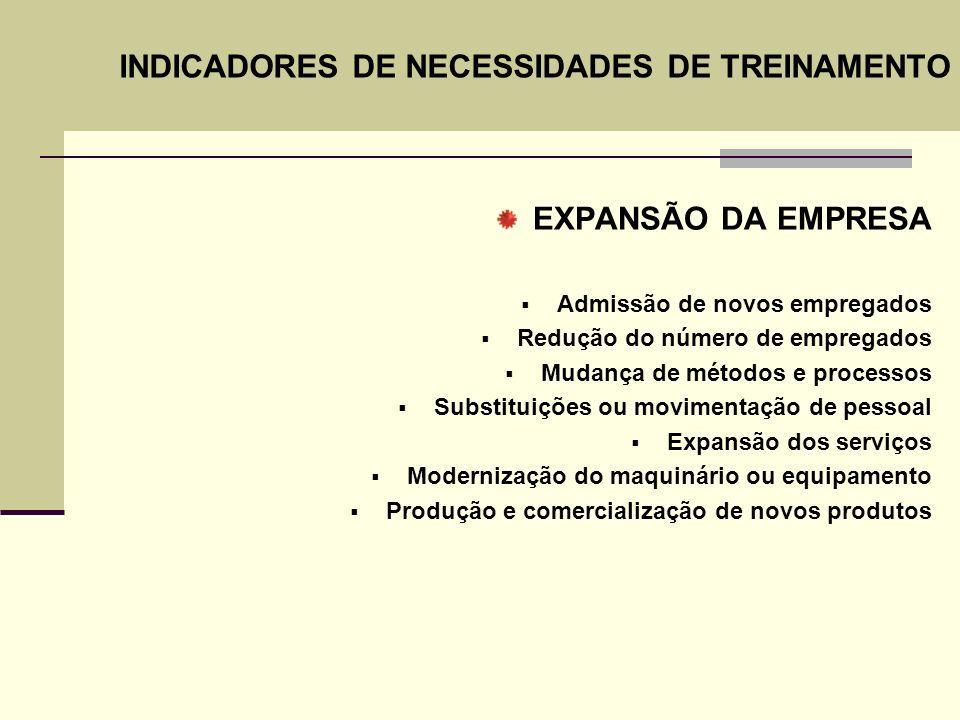 INDICADORES DE NECESSIDADES DE TREINAMENTO EXPANSÃO DA EMPRESA Admissão de novos empregados Redução do número de empregados Mudança de métodos e proce