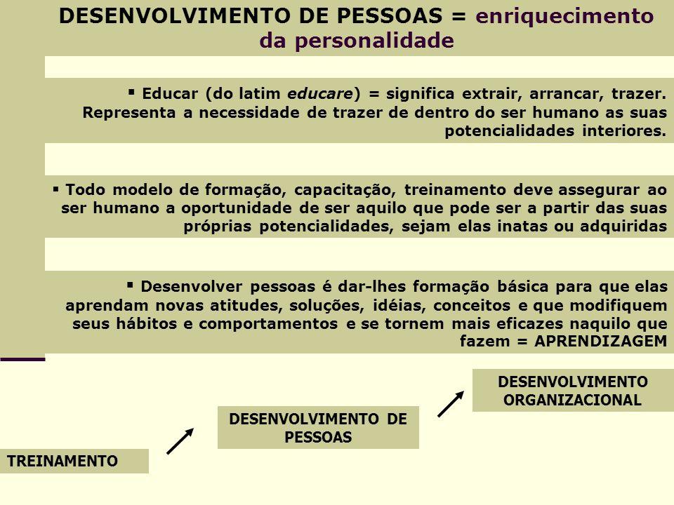DESENVOLVIMENTO DE PESSOAS = enriquecimento da personalidade Educar (do latim educare) = significa extrair, arrancar, trazer. Representa a necessidade