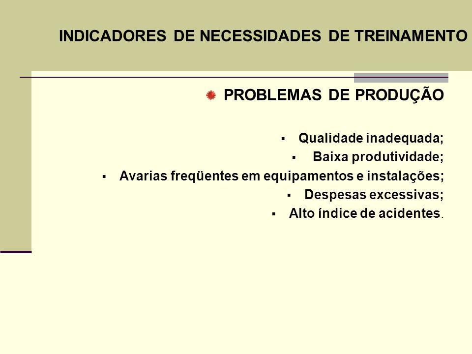 PROBLEMAS DE PRODUÇÃO Qualidade inadequada; Baixa produtividade; Avarias freqüentes em equipamentos e instalações; Despesas excessivas; Alto índice de