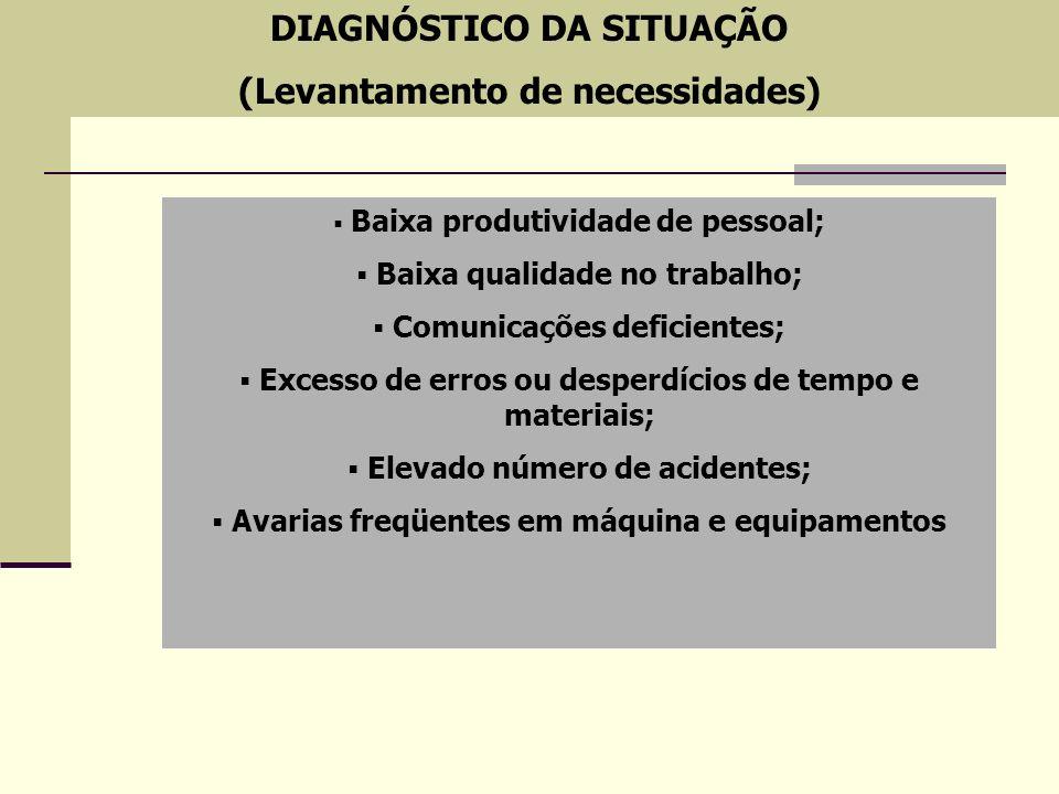 DIAGNÓSTICO DA SITUAÇÃO (Levantamento de necessidades) Baixa produtividade de pessoal; Baixa qualidade no trabalho; Comunicações deficientes; Excesso