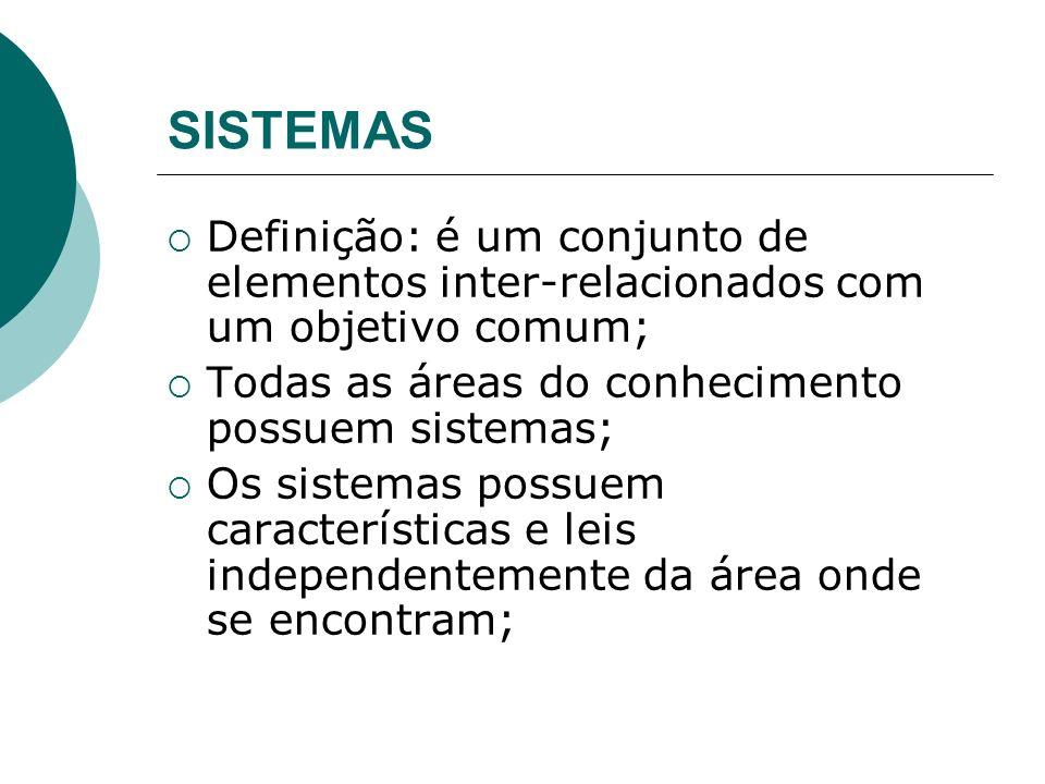 SISTEMAS Exemplos de sistemas: carro, corpo humano, computador, sistema viário, sistema de produção, uma organização; Características de um Sistema : a) elementos b) relações entre elementos c) objetivo comum d) meio-ambiente