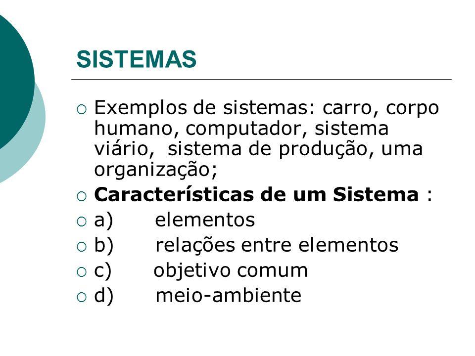 SISTEMAS Exemplos de sistemas: carro, corpo humano, computador, sistema viário, sistema de produção, uma organização; Características de um Sistema :