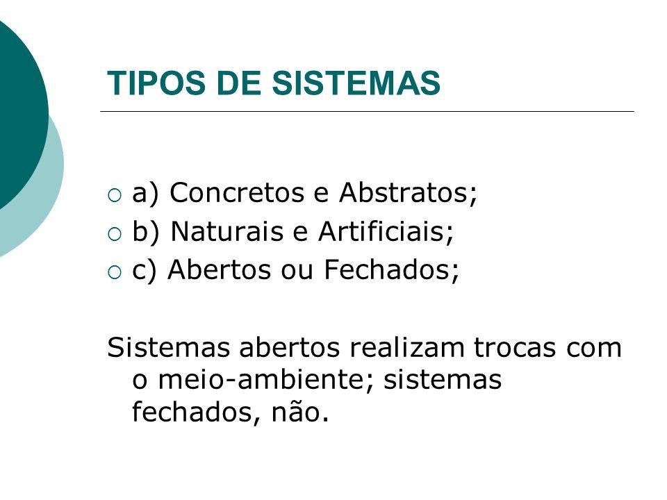 TIPOS DE SISTEMAS a) Concretos e Abstratos; b) Naturais e Artificiais; c) Abertos ou Fechados; Sistemas abertos realizam trocas com o meio-ambiente; s