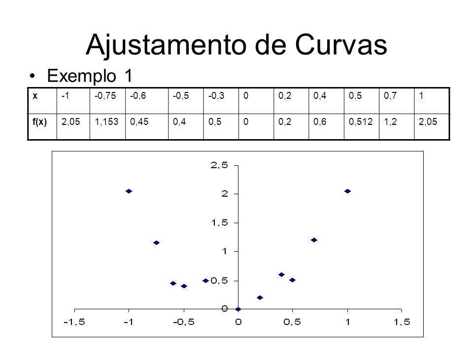 Ajustamento de Curvas Exemplo 1 x-0,75-0,6-0,5-0,300,20,40,50,71 f(x)2,051,1530,450,40,500,20,60,5121,22,05